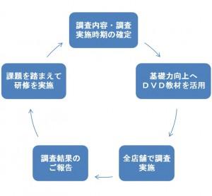 調査と研修の実施事例